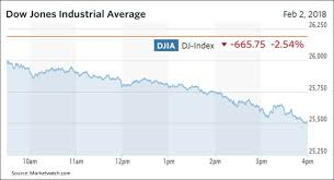 Dow Jones Quote Impressive DJIA Drops 48 Points Ominous Signal For The Stock Market SPDR