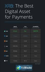 Cryptocurrency Transaction Speed Chart Raiblocks Speed Comparison Cryptocurrency