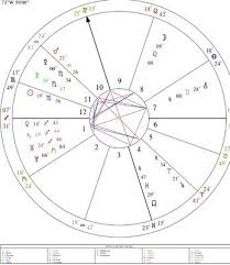 Astrology Natal Chart Natal Chart Reading Astrology Birth Chart 30 00 Picclick
