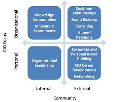 cio dashboard none is not a social media strategy cio social media framework