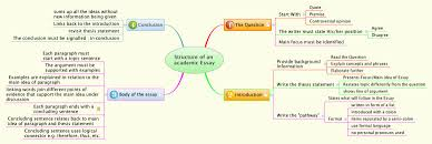 structure of an academic essay online library
