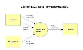 i need help drawing a level  data flow diagram fo      chegg com    i need help drawing a level  data flow diagram fo