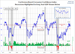 Consumer Confidence Improved In January Investing Com