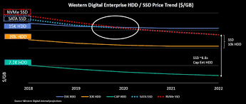 Ssd Chart The Irresistible Rise Of Nvme Means Sata Ssd Days Are