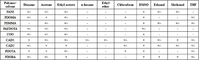 Chemical Synthesis And Characterization Of Polyaniline