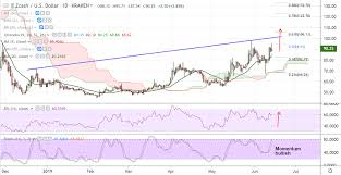 Monthly Cryptocurrency Charts Crypto Technicals Zcash Hits New Monthly Highs At 95 71
