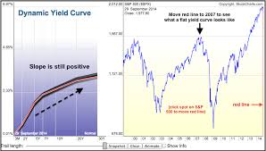 Never Mind Qe The Yield Curve Reflects A Dovish Fed Dont
