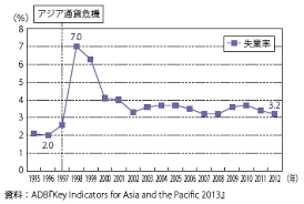 韓国 金融 危機