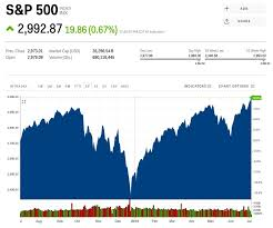 Dow 30 Futures Streaming Chart S P 500 Index Today Inx Live Ticker S P 500 Quote