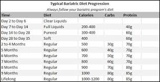 Sleeve Surgery Weight Loss Chart Typical Bariatric Diet Chart Obesity Coverage