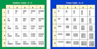 Multiplication Tables Printable Format Vaughns Summaries
