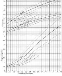 Babies Growth Curve 39 Unusual Fetal Growth Curve