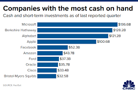 Microsoft Apple Alphabet Top List Of Companies With Most