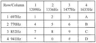 Need Help With Part 2 Using Touchtone Feq Table