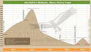 Inca Trail Elevation Chart Salcantay Trek Machu Pichu Group Departure Active Peru Travel