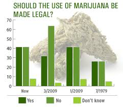 prelaw land pros and cons for marijuana legalization image