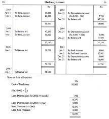 Different Depreciation Methods Fixed Installment Method Of Calculating Depreciation