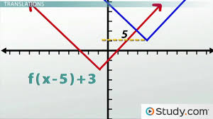 transformations how to shift graphs on a plane