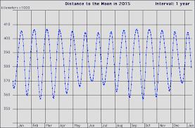 Lunar Chart 2015 Lunar Perigee Apogee