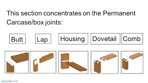 wood joints names. 2 @teachrez@teachrez.co.uk this section concentrates on the permanent carcase/box joints: buttlap housingdovetailcomb wood joints names k