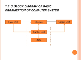 chapter  computer hardware and flow of informationcentral processing unit  cpu          block diagram of basic organization of computer system