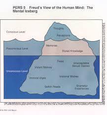 psychoanalytic theory freud s iceberg