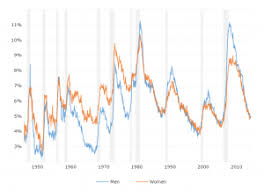 Unemployment Rate By Month Chart U S National Unemployment Rate Macrotrends