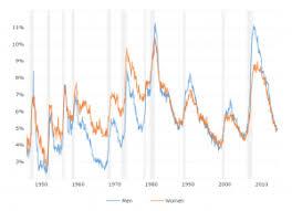 Black Unemployment Rate Macrotrends