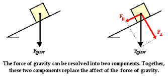 inclined planesthe perpendicular component of the force of gravity is directed opposite the normal force and as such balances the normal force  the parallel component of