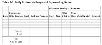 Mileage Tracking For Real Estate Agents