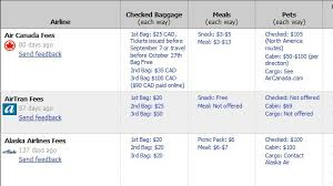 Airline Fee Chart Kayak Airline Fees Chart Compares Baggage Meal And Other
