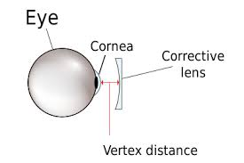 Vertex Distance Wikipedia
