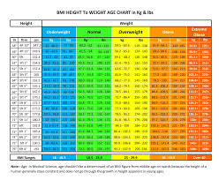 Ideal Bmi Chart Female 63 Punctual Bmi And Ideal Weight Chart