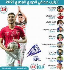 "نيوز 24: ترتيب هدافي الدوري المصري 2021 ""إنفوجراف"""