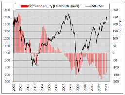 Mutual Fund Flow Chart Chart O The Day Us Stock Fund Flows 2007 And Now The