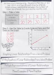 Writing Graphing Linear Equations In The Form Y Mx B Flip