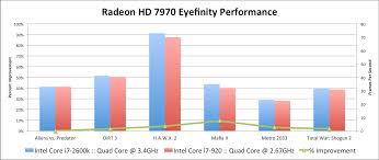 Amd Radeon Hd 7970 Review Cpu Comparison W Core I7 920 Wsgf