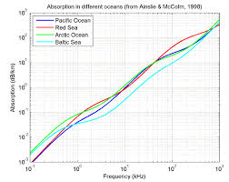 plot of absorption for several oceans