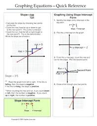 write point slope form math writing equations in slope intercept form worksheets the best image collection and share math finding mathematics
