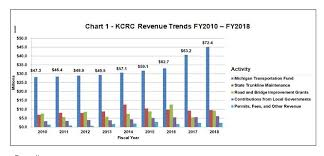 Michigan Registration Fee Chart Transparency Dashboard Kent County Road Commission