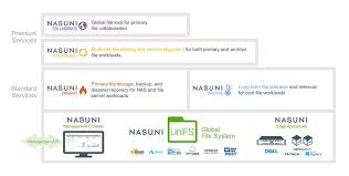 Nasuni Storage Adds Lower Cost Cloud Archive Service Option