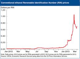 Rin Prices 2018 Chart Agrimarketing Com Usda High Renewable Identification