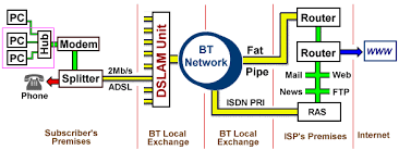 adsl q a schematic layout of adsl line