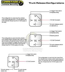 Wiring Diagram For Car Alarm System Basic Car Alarm Diagram