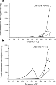 A Chemiluminescence Intensity Temperature Charts For