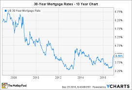 Home Mortgage Rates Chart Buying A Home In 2017 Heres What You Need To Know The
