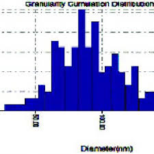 Silver Volume Chart Granularity Volume Distribution Chart Of Silver