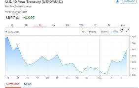 Sterling Soars Uk Economy Picks Up Euro Aud Gain