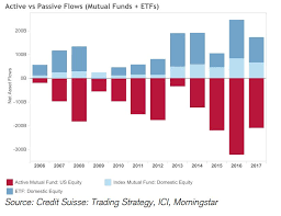 Csfb Index Chart Passive Investments Are Hot But Remain A Small Slice Of The