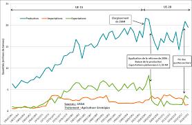 Thai Sugar Price Chart The European Sugar Policy A Policy To Rebuild Agriculture